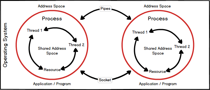 Process vs Thread in Java