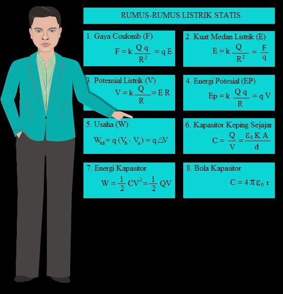 rumus listrik statis