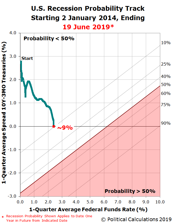 U.S. Recession Probability Track Starting 2 January 2014, Ending 19 June 2019
