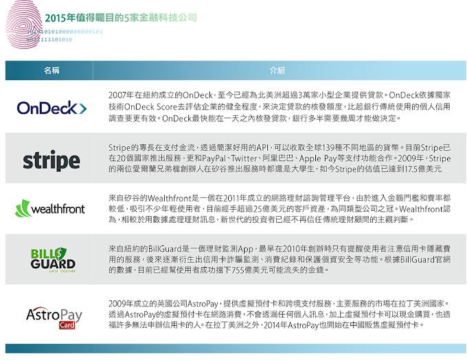 2015年值得矚目的5家金融科技公司