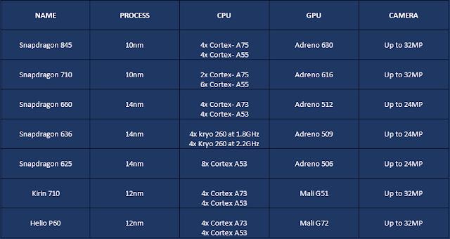 Smart Technology: Mobiles Chipset Comparison Among