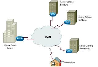 pengertian jaringan wan