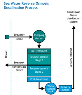 Desalinasi proses
