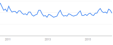 The first I will check in Google Trends