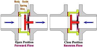 disk-check-valve-detail