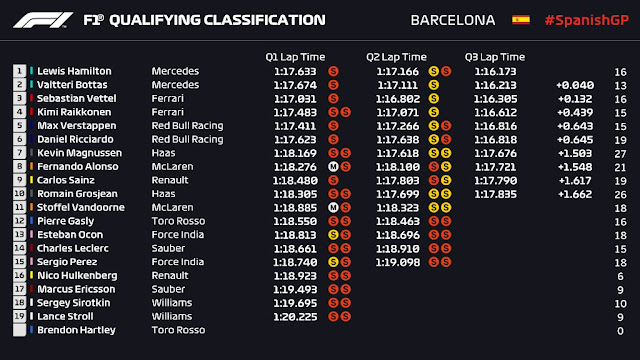 F1 Spain results 2018