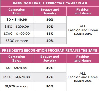 1e3ff2717 Avon offers fantastic representative incentives. I became an Avon rep  during the HIT  100 program where I earned  100 Cash