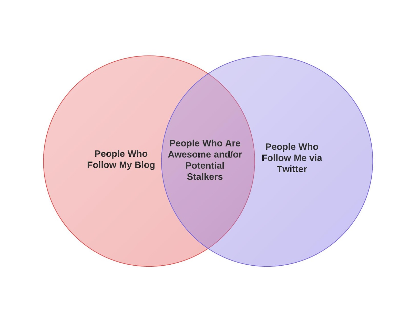 This is a Venn diagram I created all by myself with the free version of  Lucidchart Note the high level of sophistication in my colors and design.