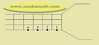 Cara Senam Jari Bass Dengan Cepat Untuk Pemula