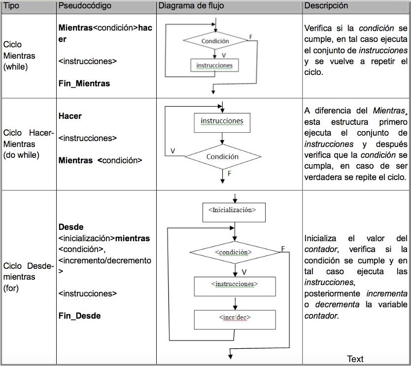 Diario Personal De Java Un Pseudocódigo Para Elegir La
