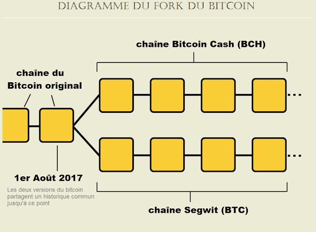 acheter bitcoin cash bch