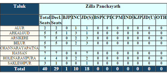 Hassan Zilla Panchayat Election 2016 Result