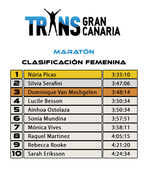 Clasificación Femenina - TRANSGRANCANARIA Maratón
