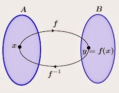 Membahas Soal-Soal Fungsi Komposisi Dan Invers Fungsi (Lanjutan)