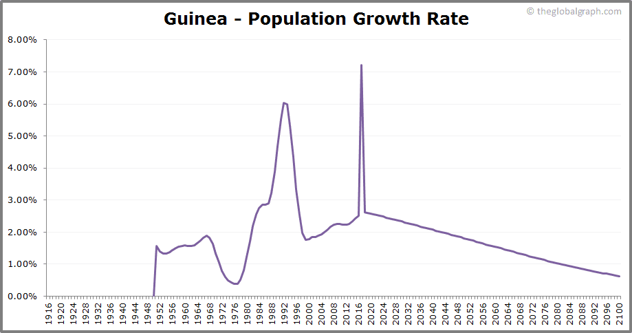 Guinea  Population Growth Rate