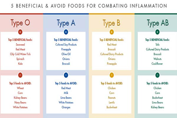 The Best Way To Reduce Inflammation Is To Remove Or Reduce The Cause Of The  Problem U2013 For Example, Treat The Infection, Or Remove The Allergens Or  Stress ...