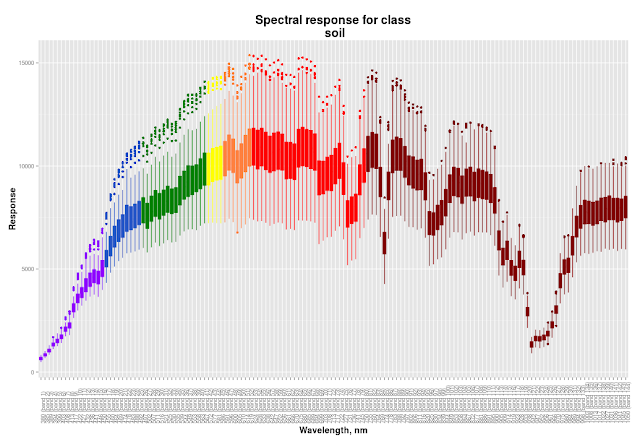 spectral response graph