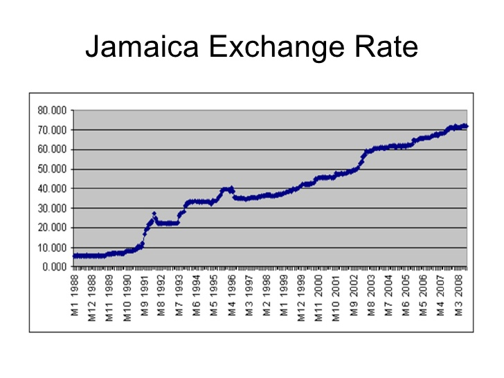 Everyone In Jamaica Wants Low Exchange Rate It Is Right Up There With Air To Breath And Water Drink Most Jamaicans Care Nothing About Any