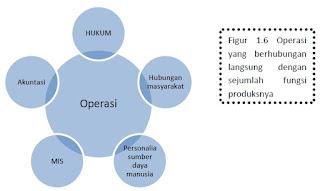 Mengapa Kita Perlu Mempelajari Manajemen Operasi