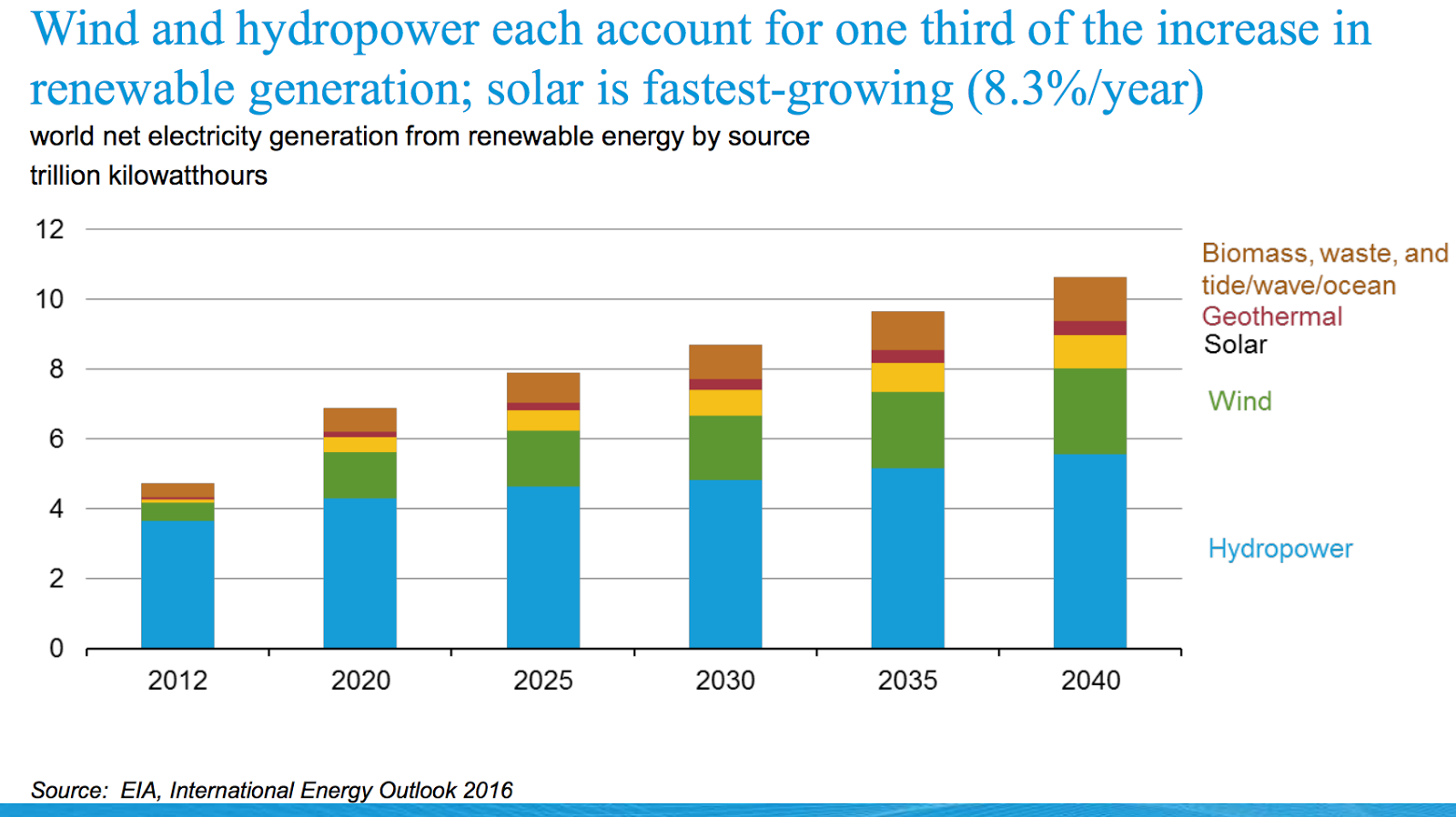 World energy 2040 and a closer look at india 39 s energy for Energy plans