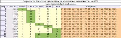 Tabela com 12 grupos de 21 dezenas que mais sairam