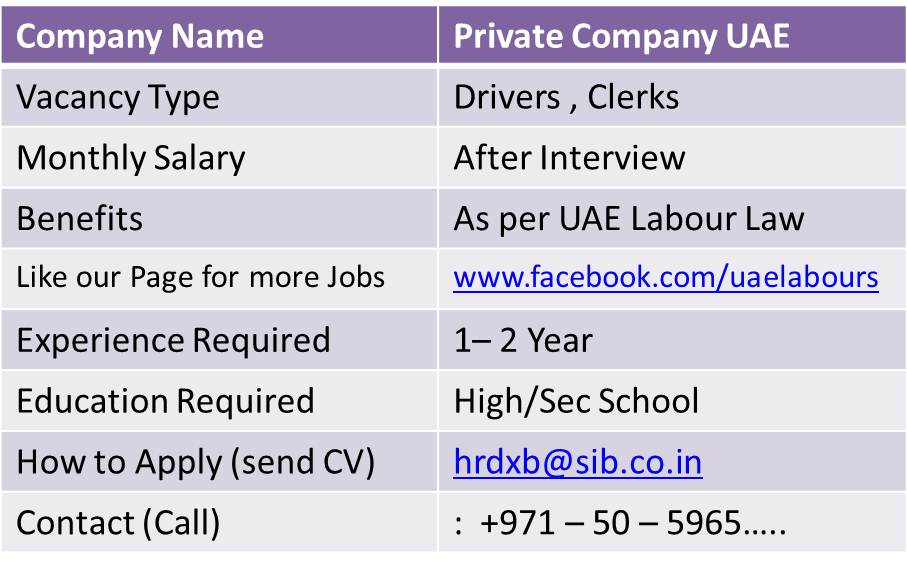 We UAE Labours offering Free New Jobs inwards Dubai to our visitors Across Globe Required Drivers together with Clerks inwards Bank For Dubai