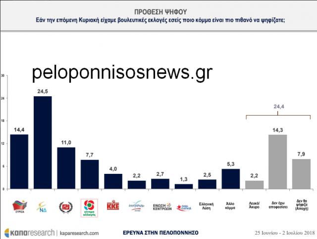 Καθίζηση ΣΥΡΙΖΑ και στην Πελοπόννησο δείχνει η δημοσκόπηση της Κάπα Research