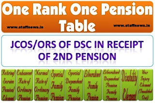 orop-table-jco-or-dsc