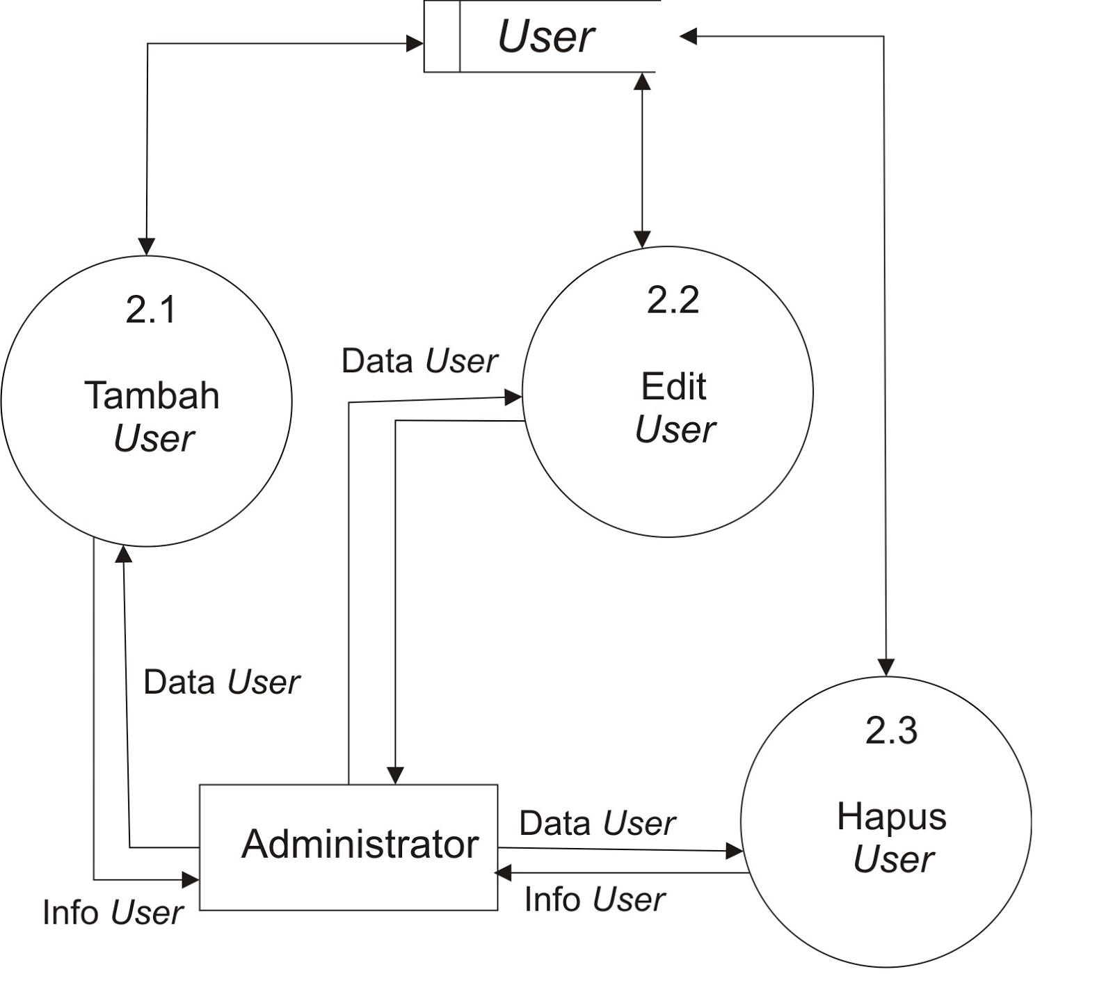 data flow diagram level 0 1 2 cadet heater wiring smartdetoxnet contoh dfd proses