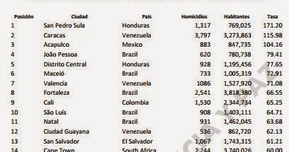 65671006ecb240 2014 s Most Dangerous Cities in the World