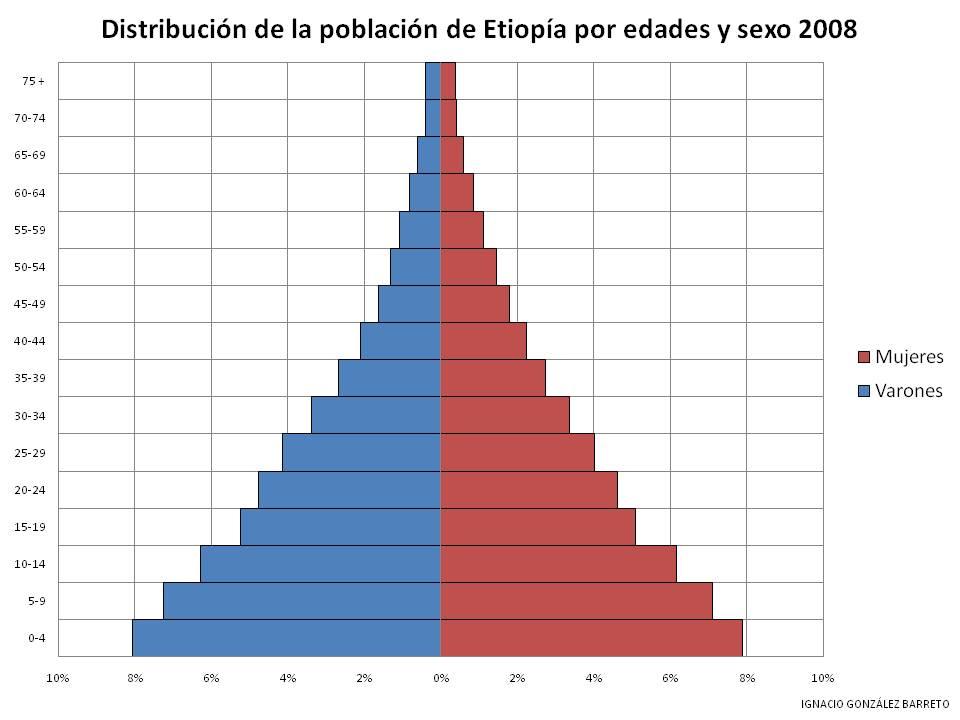 Departamento de Ciencias Sociales: Geografía. Pirámides de ...