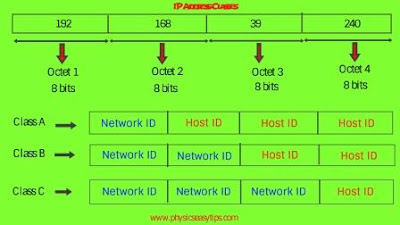 ip address-public ip address range,IP address,network id address