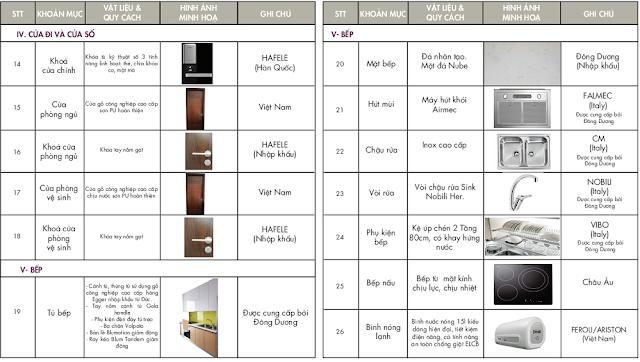 Danh mục nội thất bàn giao Chung cư 6TH Element