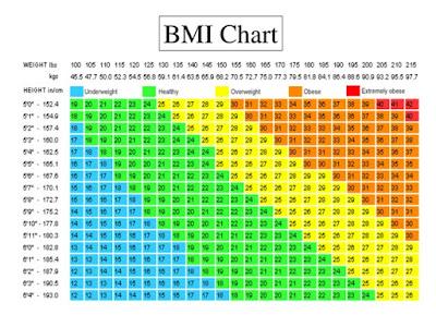 menghitung bmi, cara mengitung bmi, kategori bmi