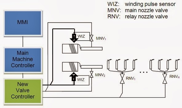 Figure 2.6 ECOWEAVE /RTC