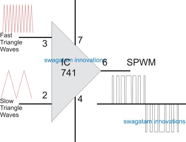 adding SPWM to SG3525