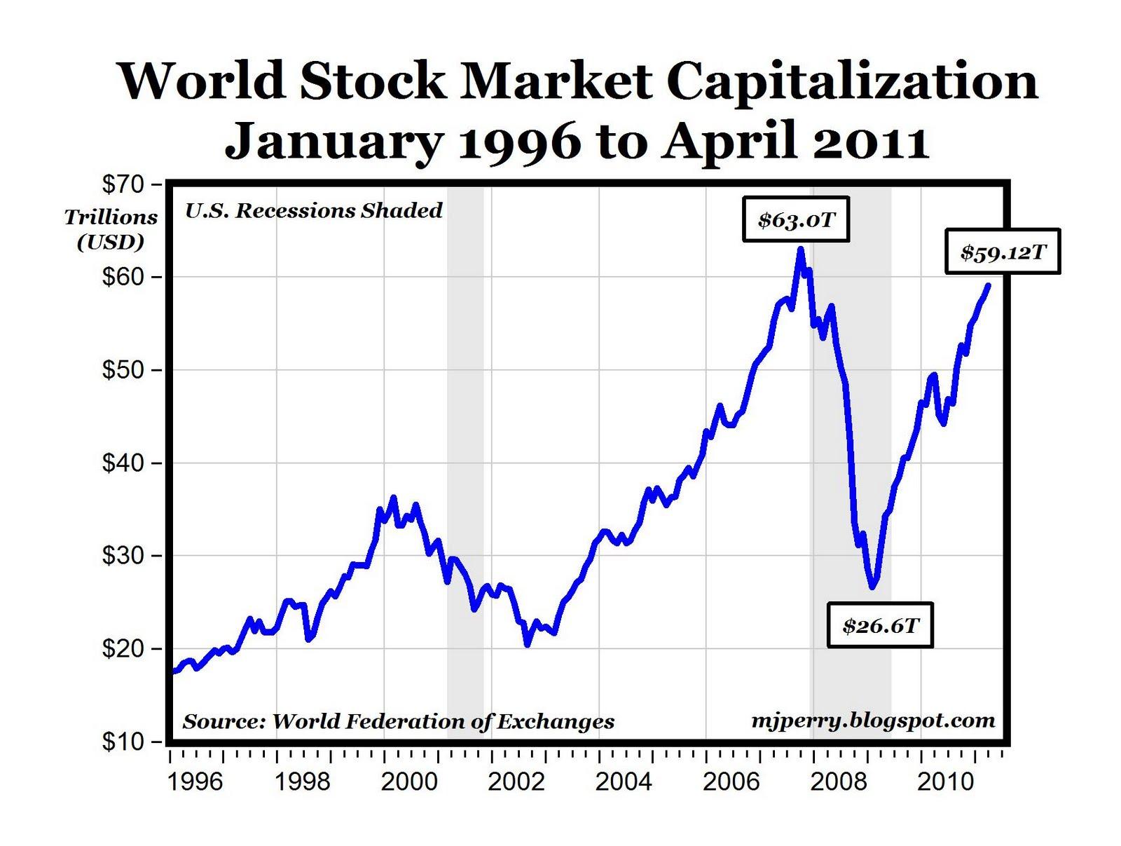 CARPE DIEM: The $32.5 Trillion Global Stock Market Rally