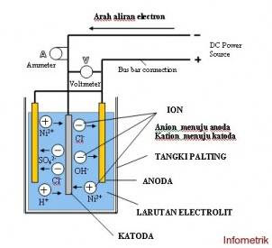 Skema Proses Electroplating