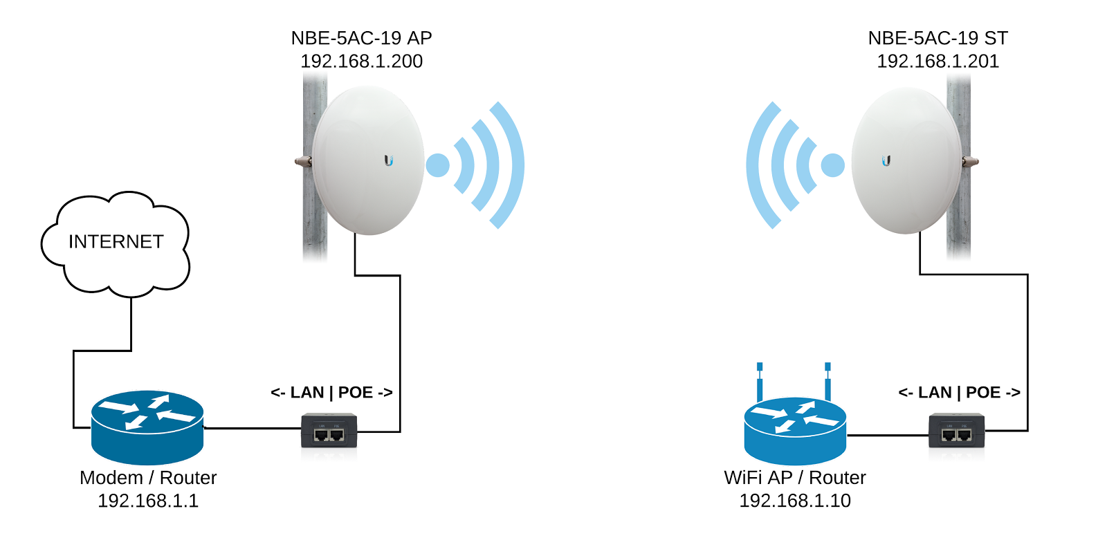 Go Wireless NZ Blog: How do you configure a transparent Ubiquiti
