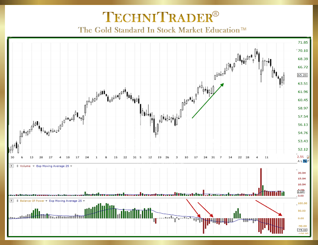 candlestick chart example with a contrarian pattern showing a warn a top is coming - technitrader