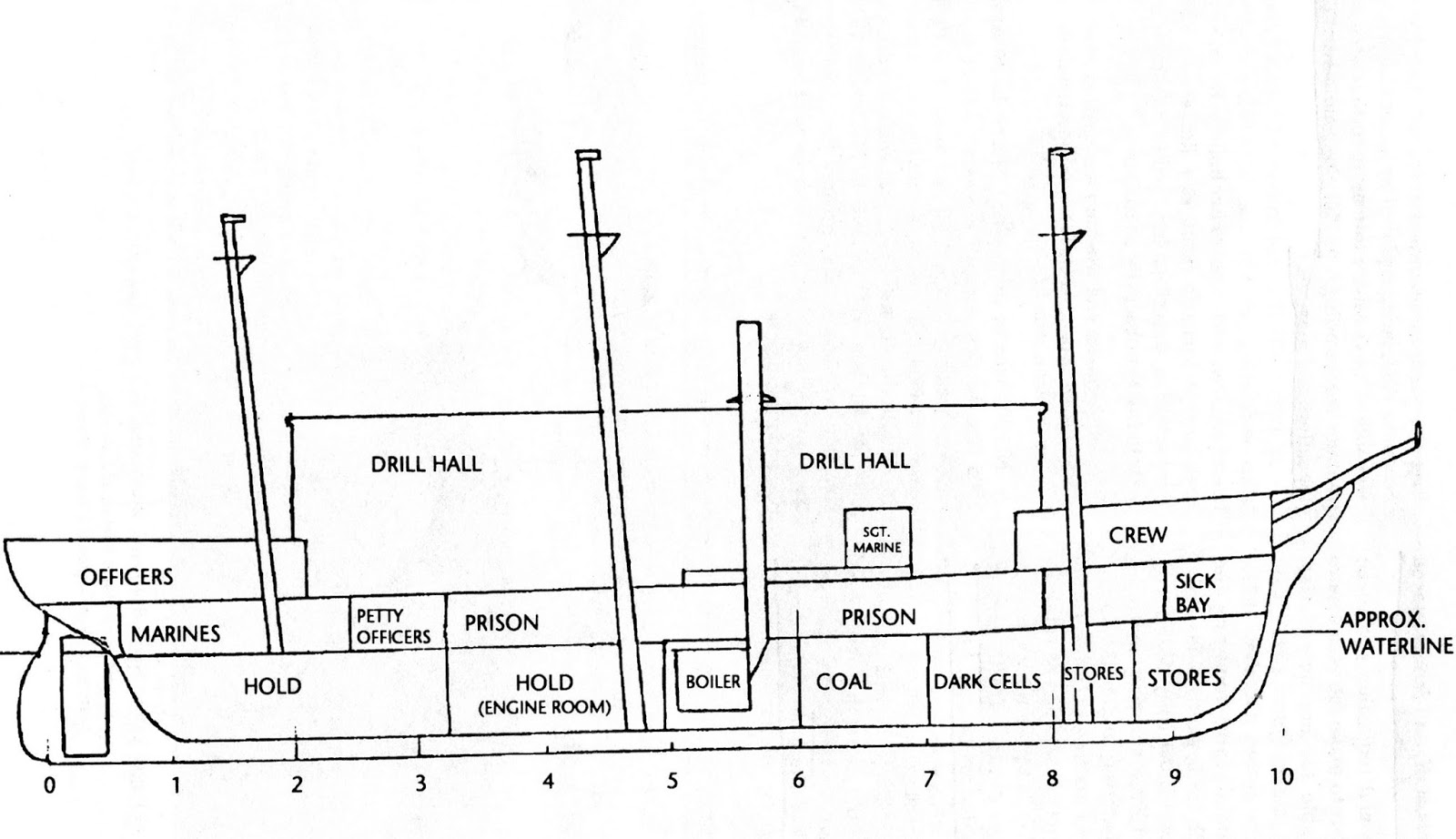 Remnants in sight of shore prison ships inboard profile of nipsic as a prison ship ca 1905 adapted by richard m anderson from a sketch in the holbrook collection kitsap regional library pooptronica Images