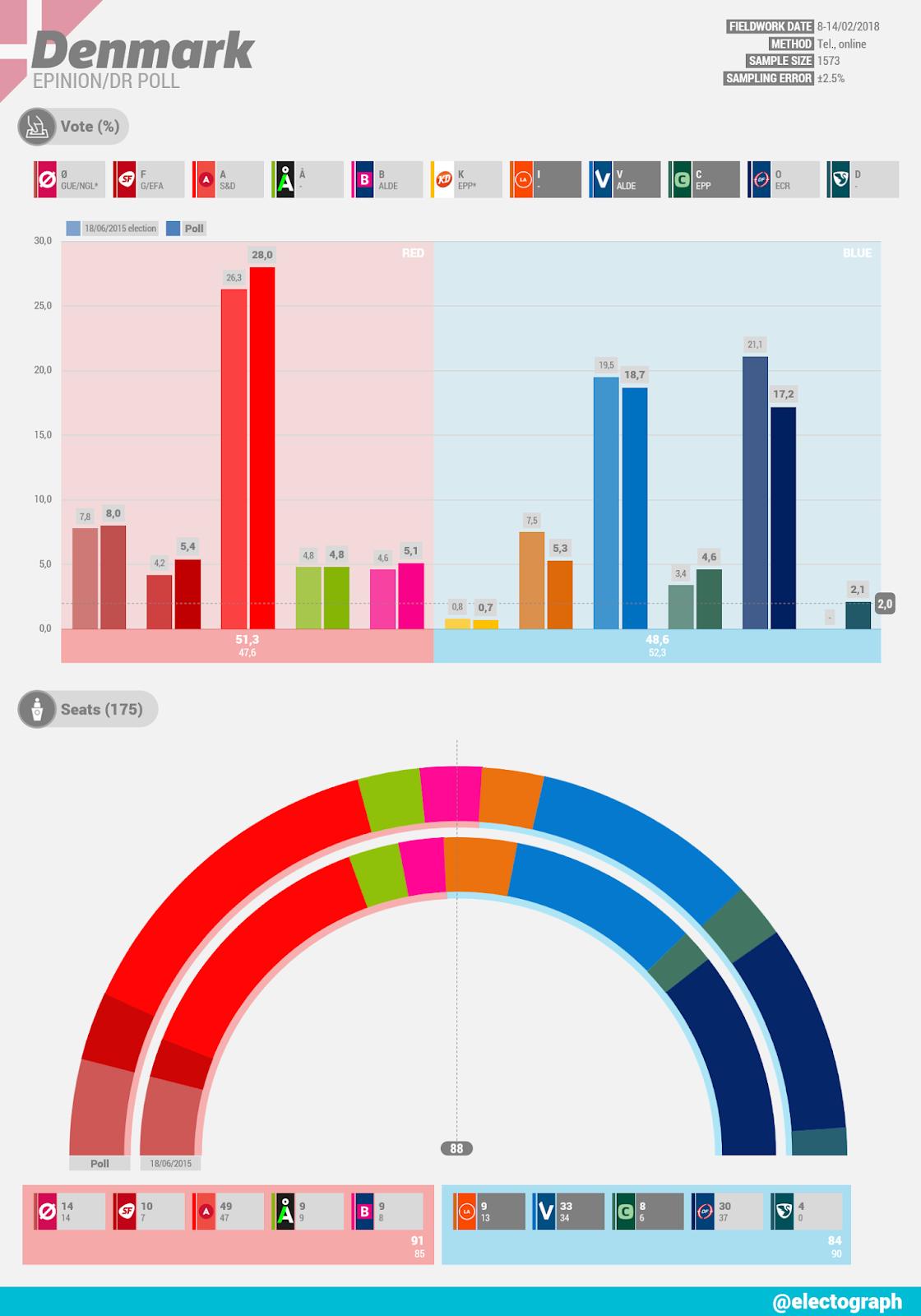 DENMARK Epinion poll chart for DR, February 2018