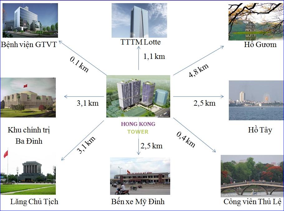 Liên kết vùng dự án Hong Kong Tower Đê La Thành