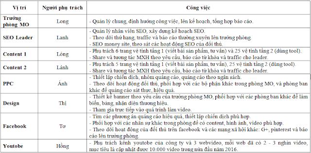 Kế Hoạch SEO Site Vệ Tinh Cho Ngành Mỹ Phẩm A-Z