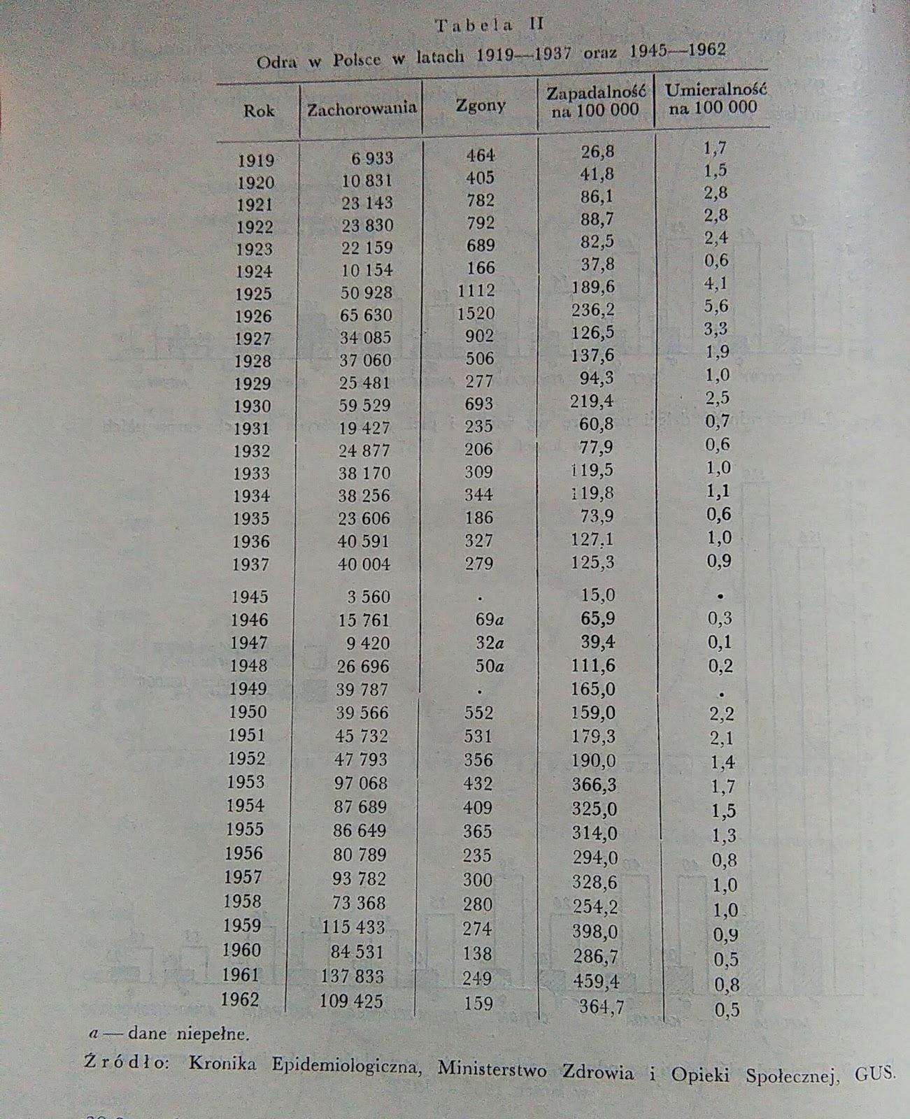 eb0be721c6c4 Tabela z http   szczepienie.blogspot.com 2015 04 odra -szczepienie-mmr-czyli-medialna.html
