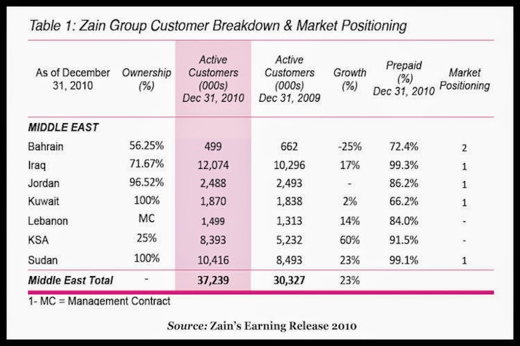 ZAIN-Group-Customer-Breakdown-&-Market-Positioning-2010