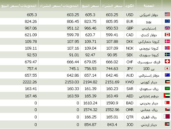 تحويل الدولار الى ريال عماني اليوم