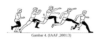 Teknik Lompat Jangkit Langkah (step)