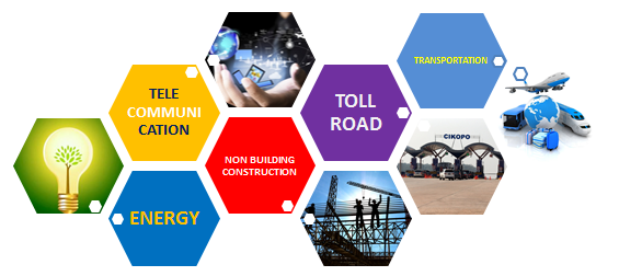 Daftar Saham Sektor Infrastructure, Utilities, dan Transportation
