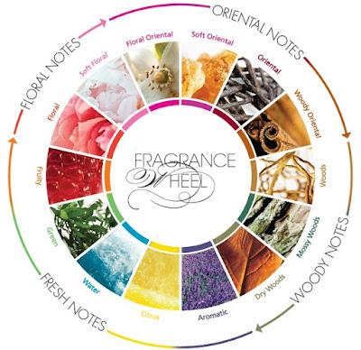 parfum federico mahora, parfum fm, keluarga parfum